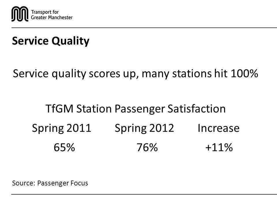 Service Quality Service quality scores up, many stations hit 100% TfGM Station Passenger Satisfaction Spring 2011Spring 2012Increase 65%76%+11% Source: Passenger Focus