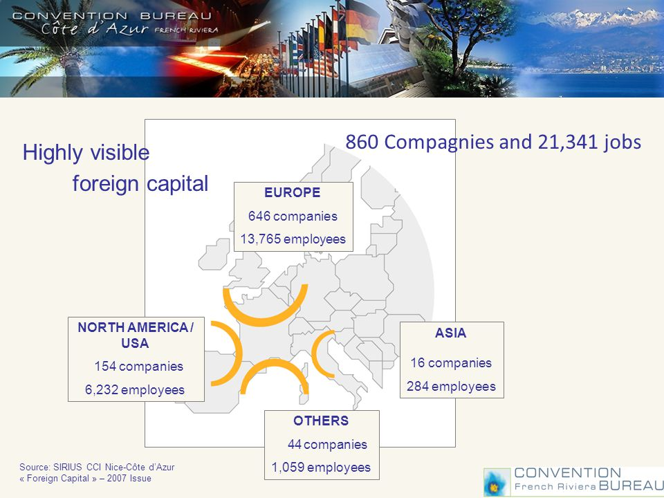 Highly visible foreign capital EUROPE 646 companies 13,765 employees ASIA 16 companies 284 employees OTHERS 44 companies 1,059 employees NORTH AMERICA / USA 154 companies 6,232 employees Source: SIRIUS CCI Nice-Côte dAzur « Foreign Capital » – 2007 Issue 860 Compagnies and 21,341 jobs