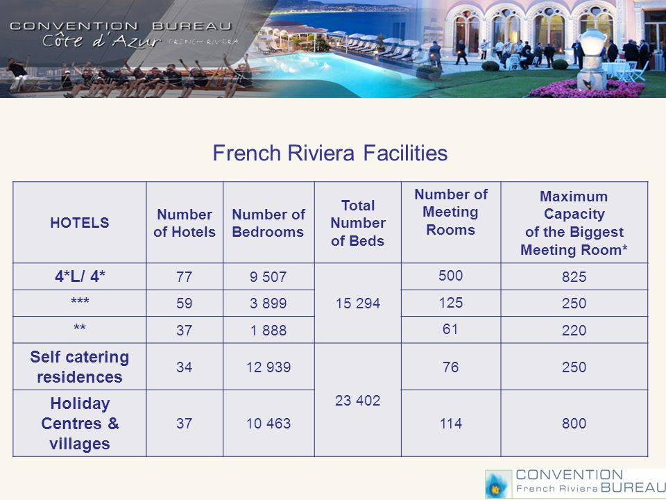 French Riviera Facilities HOTELS Number of Hotels Number of Bedrooms Total Number of Beds Number of Meeting Rooms Maximum Capacity of the Biggest Meeting Room* 4*L/ 4* 779 507 15 294 500 825 *** 593 899 125 250 ** 371 888 61 220 Self catering residences 3412 939 23 402 76250 Holiday Centres & villages 3710 463114800