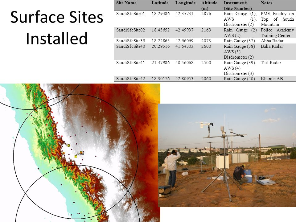 Site NameLatitudeLongitudeAltitude (m) Instruments (Site Number) Notes SaudiSfcSite0118.2948642.357312876Rain Gauge (1), AWS (1), Disdrometer (2) PME Facility on Top of Souda Mountain.