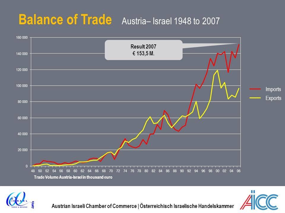 Austrian Israeli Chamber of Commerce | Österreichisch Israelische Handelskammer Balance of Trade Austria– Israel 1948 to 2007 Trade Volume Austria-Israel in thousand euro Result 2007 153,5 M.