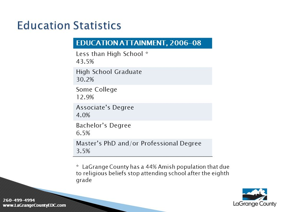 260-499-4994 www.LaGrangeCountyEDC.com * LaGrange County has a 44% Amish population that due to religious beliefs stop attending school after the eigh