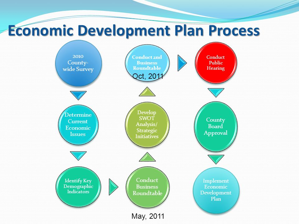 Economic Development Plan Process 2010 County- wide Survey Determine Current Economic Issues Identify Key Demographic Indicators Conduct Business Roundtable Develop SWOT Analysis/ Strategic Initiatives Conduct 2nd Business Roundtable Conduct Public Hearing County Board Approval Implement Economic Development Plan May, 2011 Oct, 2011