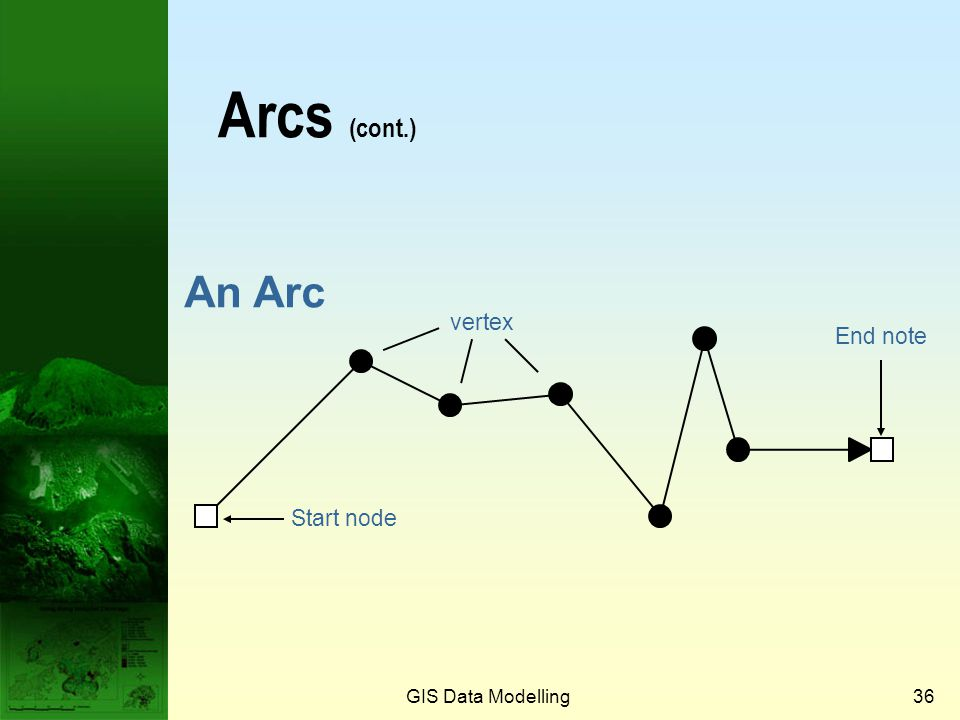 GIS Data Modelling35 Arcs When planar enforcement is used, area objects in one layer cannot overlap and must exhaust the space of a layer. Every piece