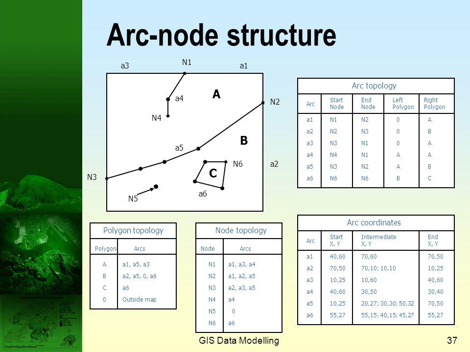 GIS Data Modelling36 Arcs (cont.) Start node End note vertex An Arc