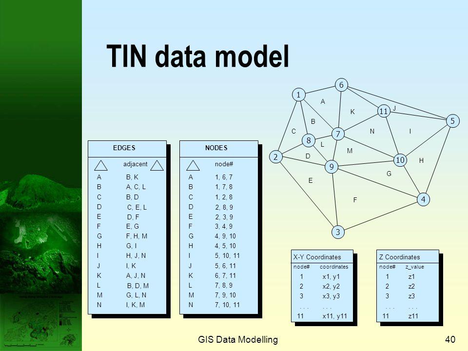 GIS Data Modelling39 Network data model