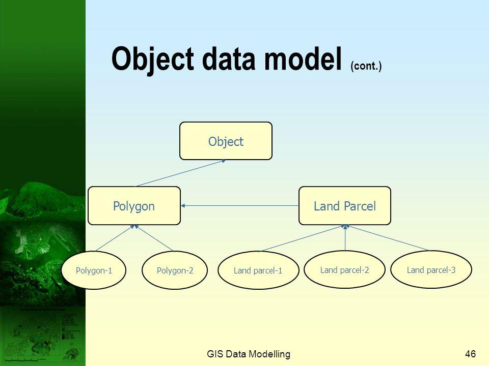 GIS Data Modelling45 Polygon object definitionLand parcel object definition Superclasses (object)Superclasses (polygon) Class variables Number_of_poly
