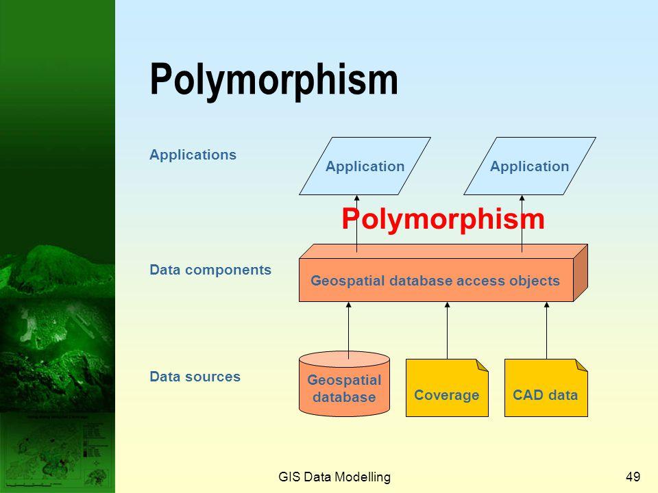 GIS Data Modelling48 Three key hallmarks of object orientation Polymorphism Encapsulation Inheritance