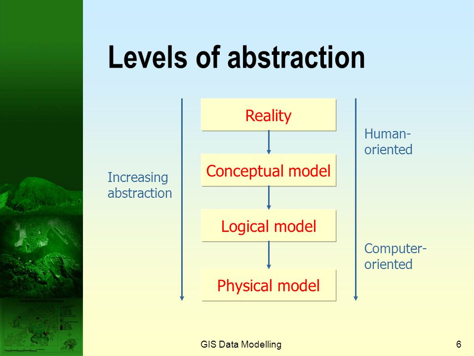 GIS Data Modelling5 Levels of data model abstraction Reality: real world phenomena Conceptual model: human-oriented model of selected objects and proc