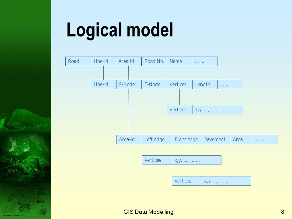 GIS Data Modelling38 Topological features