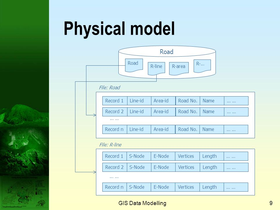 Logical model GIS Data Modelling8 RoadLine-idArea-idRoad No.Name… Line-idS-NodeE-NodeVerticesLength… Area-idLeft edgeRight edgePavementArea… Verticesx