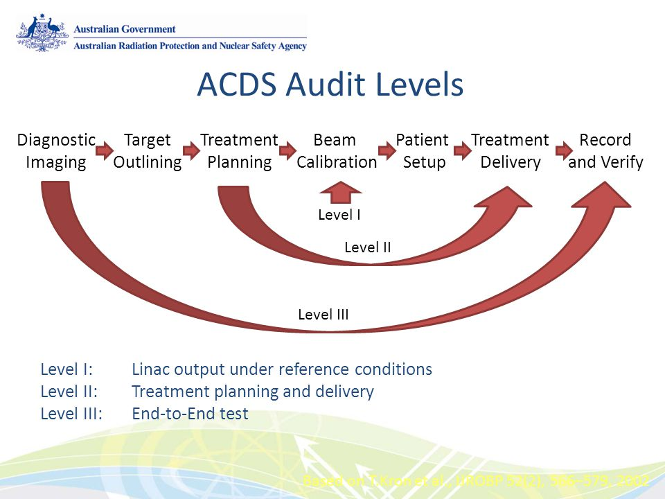 ACDS Audit Levels Level I: Linac output under reference conditions Level II:Treatment planning and delivery Level III:End-to-End test Based on T.Kron