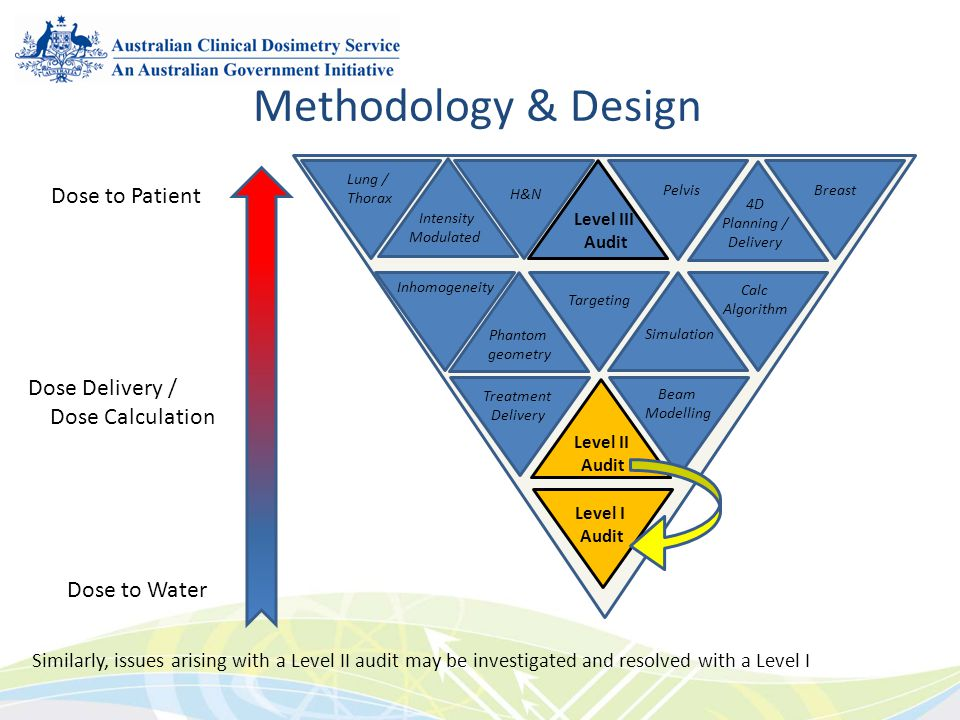 Similarly, issues arising with a Level II audit may be investigated and resolved with a Level I Methodology & Design Level I Audit Level II Audit Trea