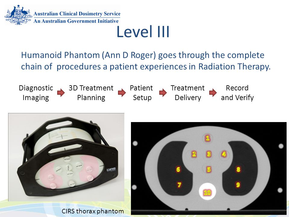 Humanoid Phantom (Ann D Roger) goes through the complete chain of procedures a patient experiences in Radiation Therapy. Diagnostic Imaging 3D Treatme