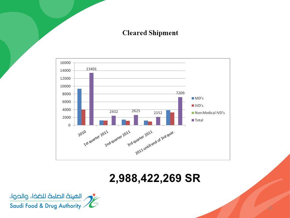 28 Cleared Shipment 2,988,422,269 SR