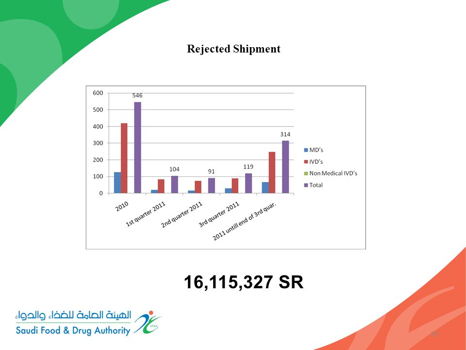 29 Rejected Shipment 16,115,327 SR