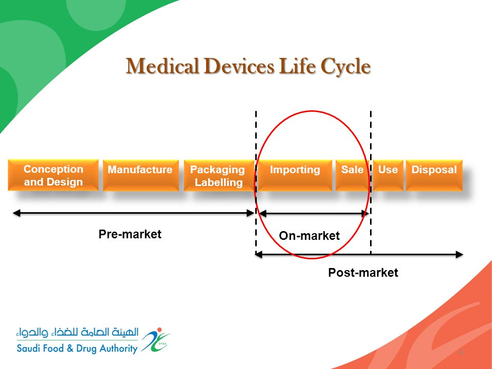 4 Medical Devices Life Cycle Conception and Design Manufacture Packaging Labelling Importing Sale Use Disposal Pre-market On-market Post-market