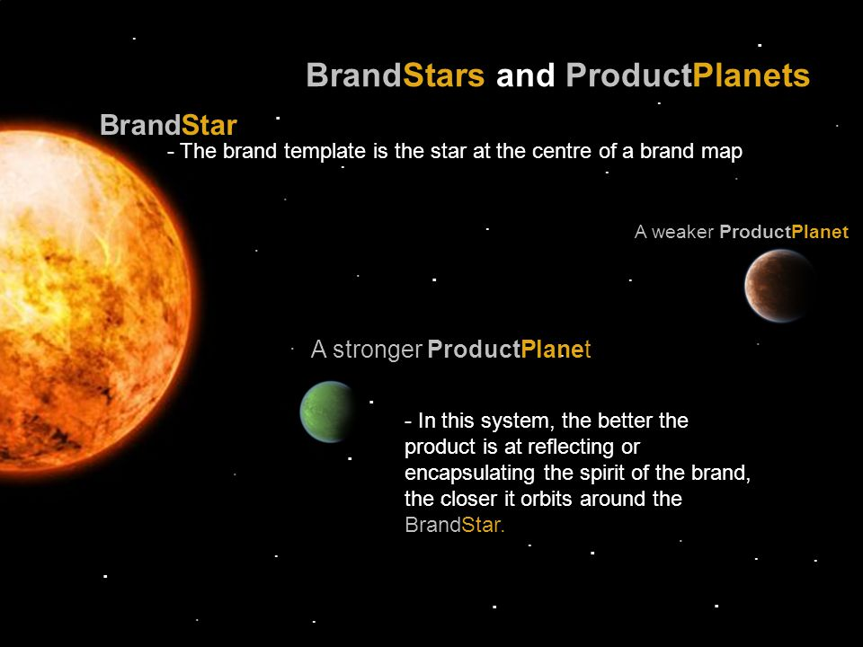 .............................. BrandStars and ProductPlanets BrandStar A stronger ProductPlanet A weaker ProductPlanet - The brand template is the sta