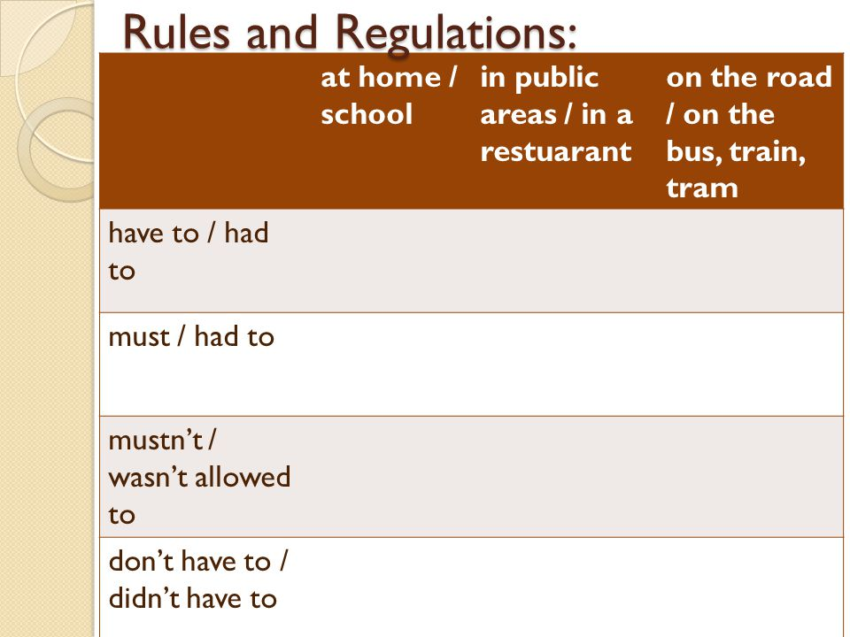at home / school in public areas / in a restuarant on the road / on the bus, train, tram have to / had to must / had to mustnt / wasnt allowed to dont