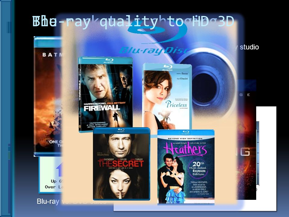 The market is changing… Sales are climbing Blu-ray vs. DVD sales By studio Blu-ray quality to HD 3D