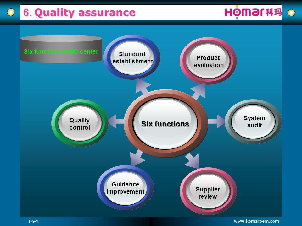 www.komaroem.com 6. Quality assurance Six functions of QC center Six functions Standard establishment Product evaluation System audit Supplier review