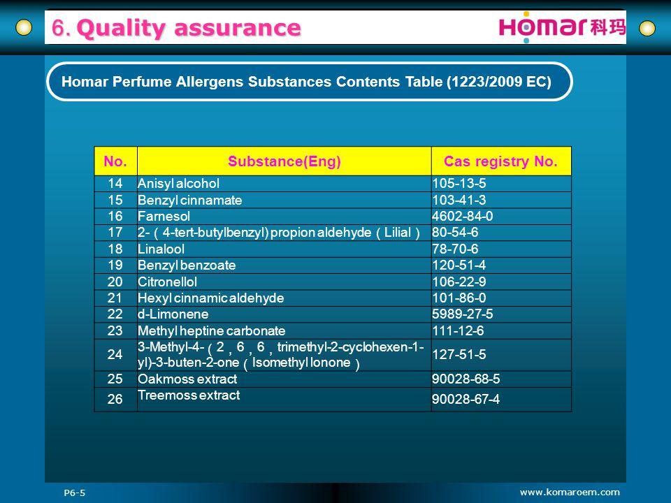 www.komaroem.com 6. Quality assurance P6-5 Homar Perfume Allergens Substances Contents Table (1223/2009 EC) No.Substance(Eng)Cas registry No. 14Anisyl