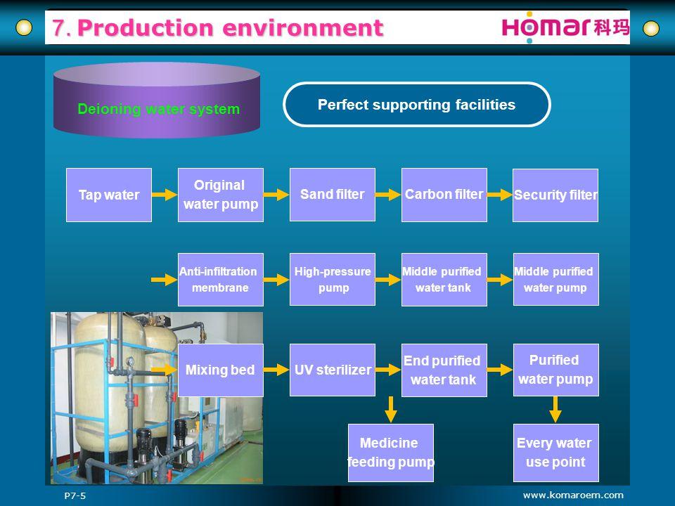 www.komaroem.com 7. Production environment Perfect supporting facilities Original water pump Anti-infiltration membrane Mixing bed Sand filter High-pr