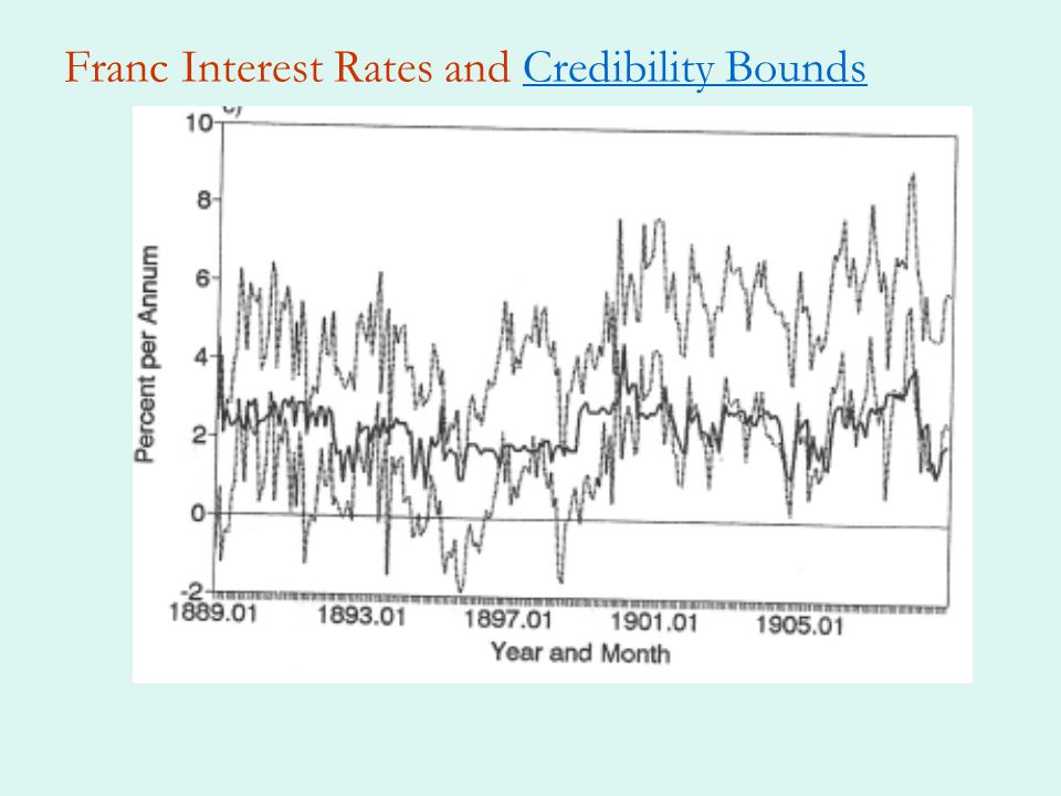 Franc Interest Rates and Credibility BoundsCredibility Bounds