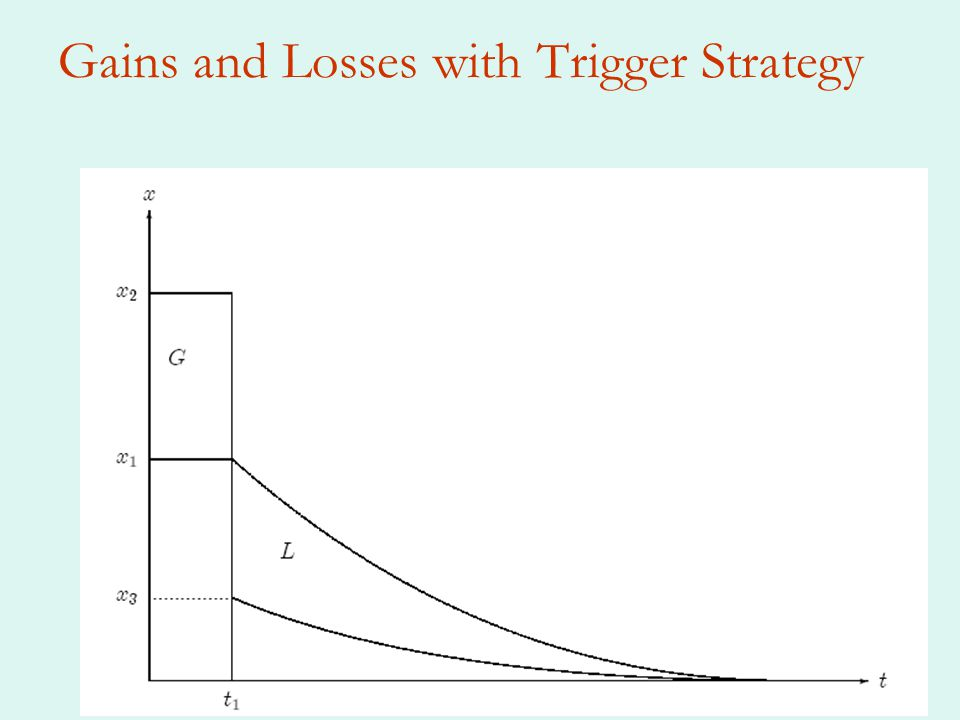 Gains and Losses with Trigger Strategy