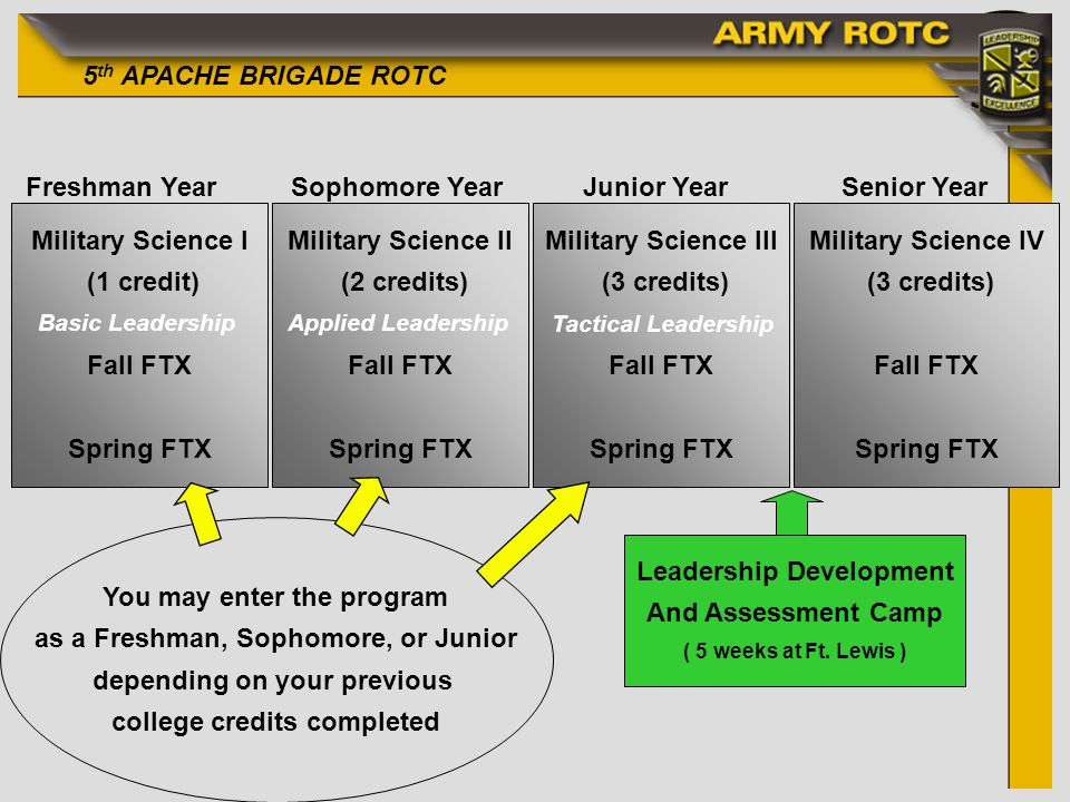 5 th APACHE BRIGADE ROTC Freshman YearSophomore YearJunior YearSenior Year Military Science I (1 credit) Fall FTX Spring FTX Military Science II (2 credits) Fall FTX Spring FTX Military Science III (3 credits) Fall FTX Spring FTX Military Science IV (3 credits) Fall FTX Spring FTX Leadership Development And Assessment Camp ( 5 weeks at Ft.