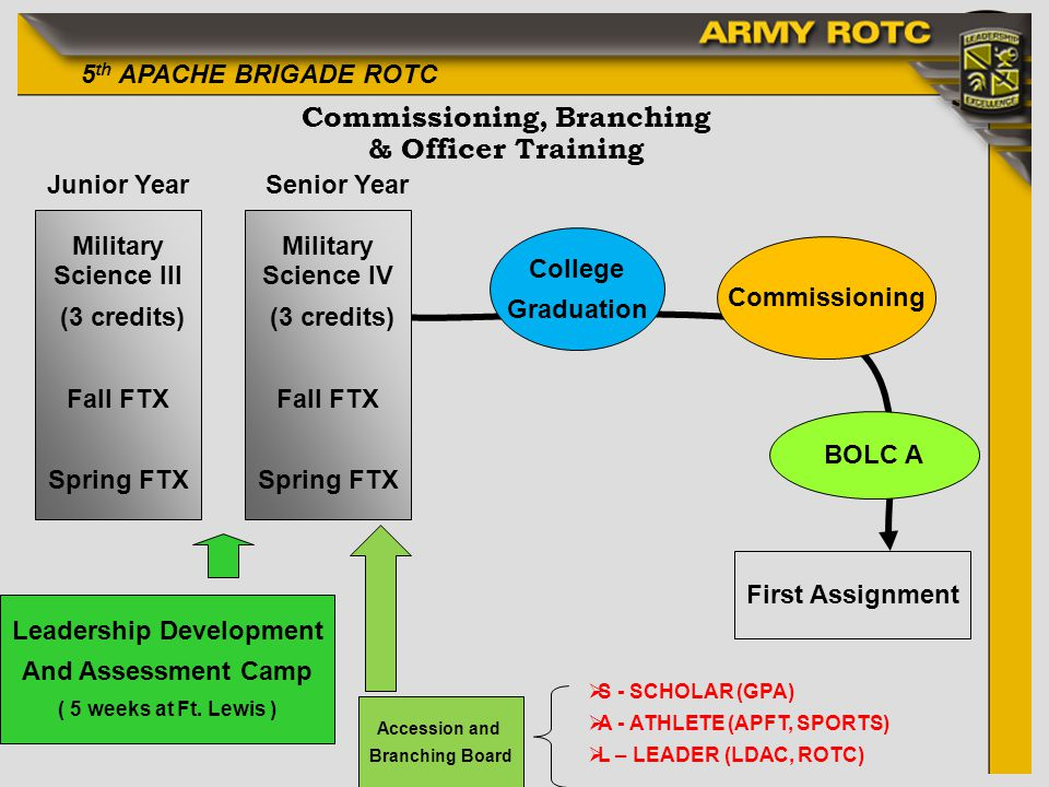 5 th APACHE BRIGADE ROTC Commissioning, Branching & Officer Training Accession and Branching Board College Graduation Commissioning BOLC A First Assig