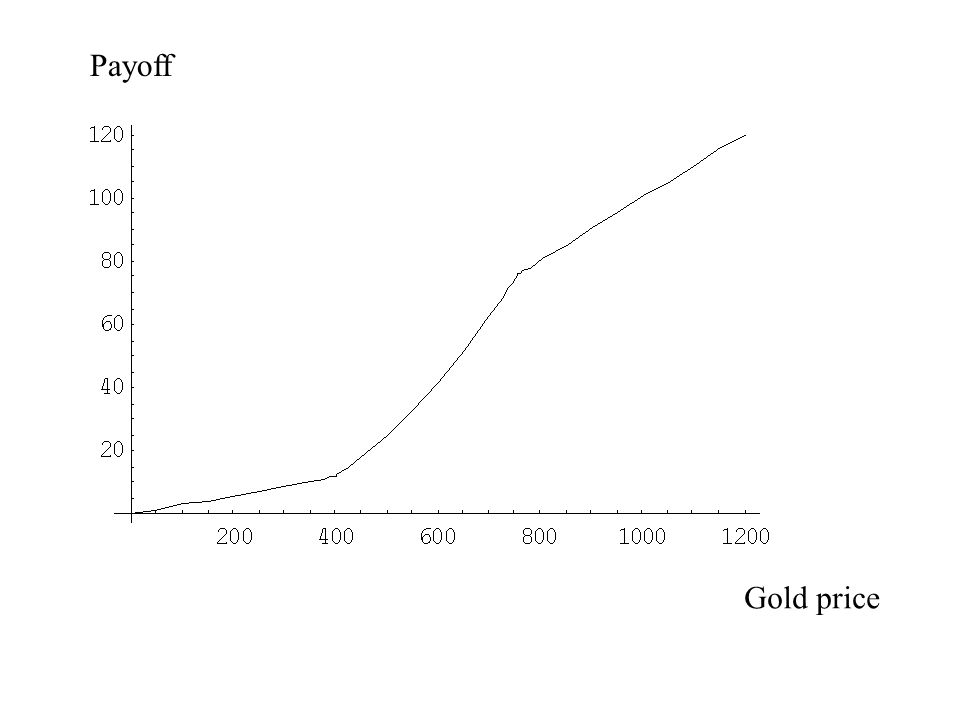 Gold price Payoff