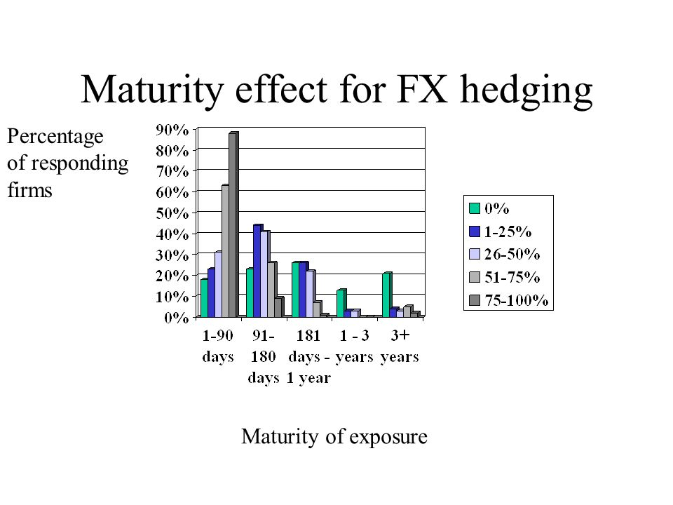 Maturity effect for FX hedging Maturity of exposure Percentage of responding firms