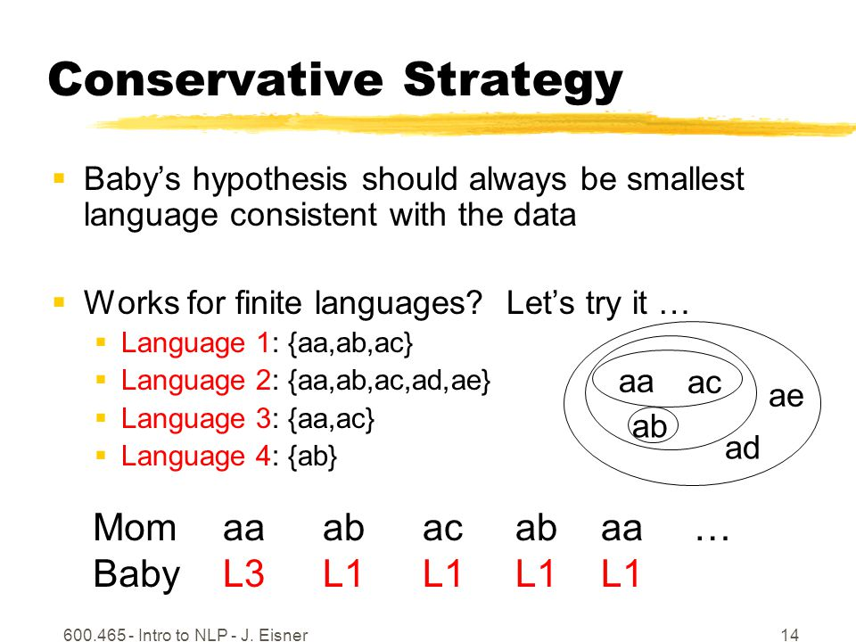 600.465 - Intro to NLP - J. Eisner14 Conservative Strategy Babys hypothesis should always be smallest language consistent with the data Works for fini
