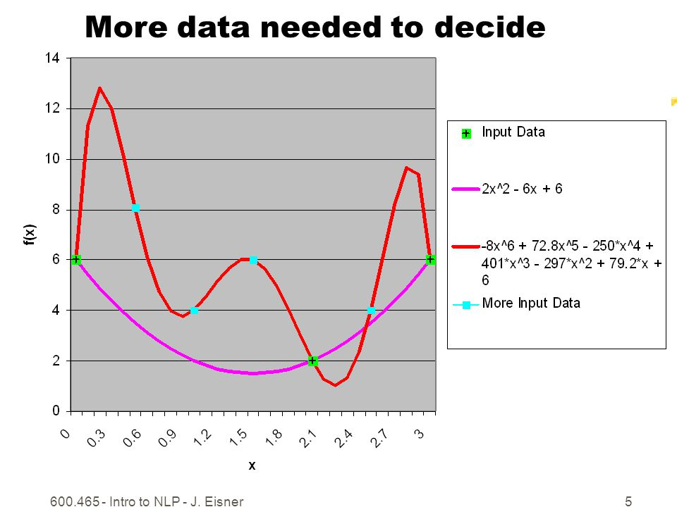 600.465 - Intro to NLP - J. Eisner5 More data needed to decide