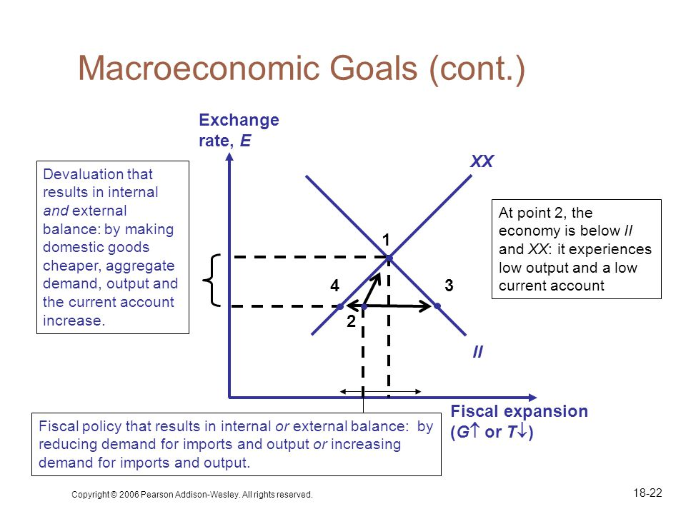 Copyright © 2006 Pearson Addison-Wesley. All rights reserved. 18-22 Macroeconomic Goals (cont.) Fiscal expansion (G or T ) Exchange rate, E XX II 1 3