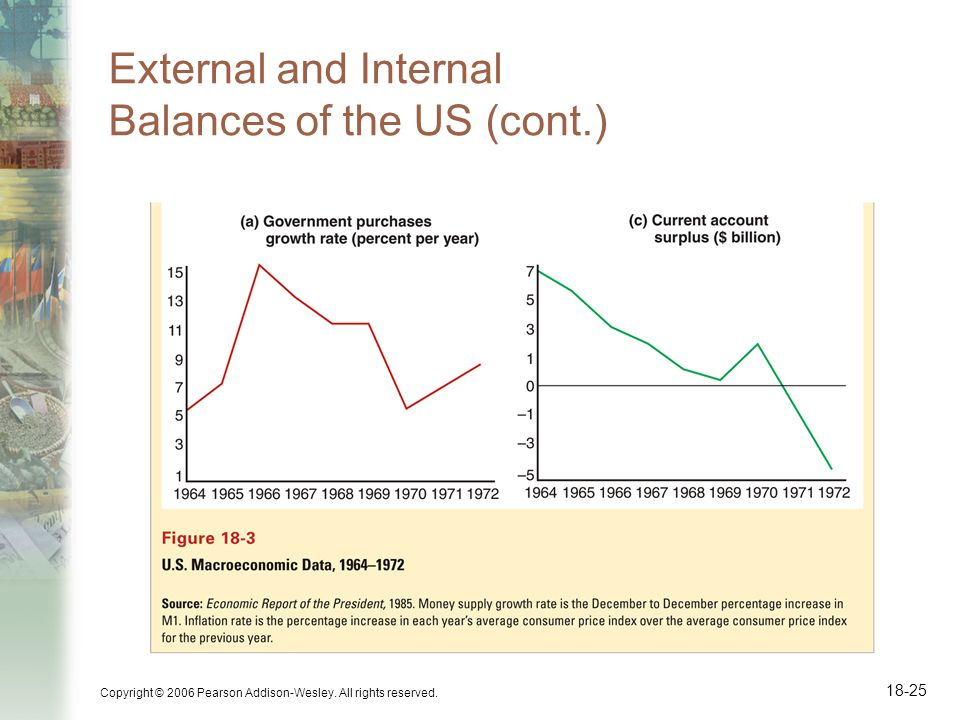 Copyright © 2006 Pearson Addison-Wesley. All rights reserved. 18-25 External and Internal Balances of the US (cont.)
