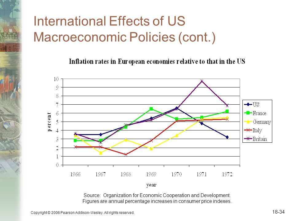 Copyright © 2006 Pearson Addison-Wesley. All rights reserved. 18-34 International Effects of US Macroeconomic Policies (cont.) Source: Organization fo