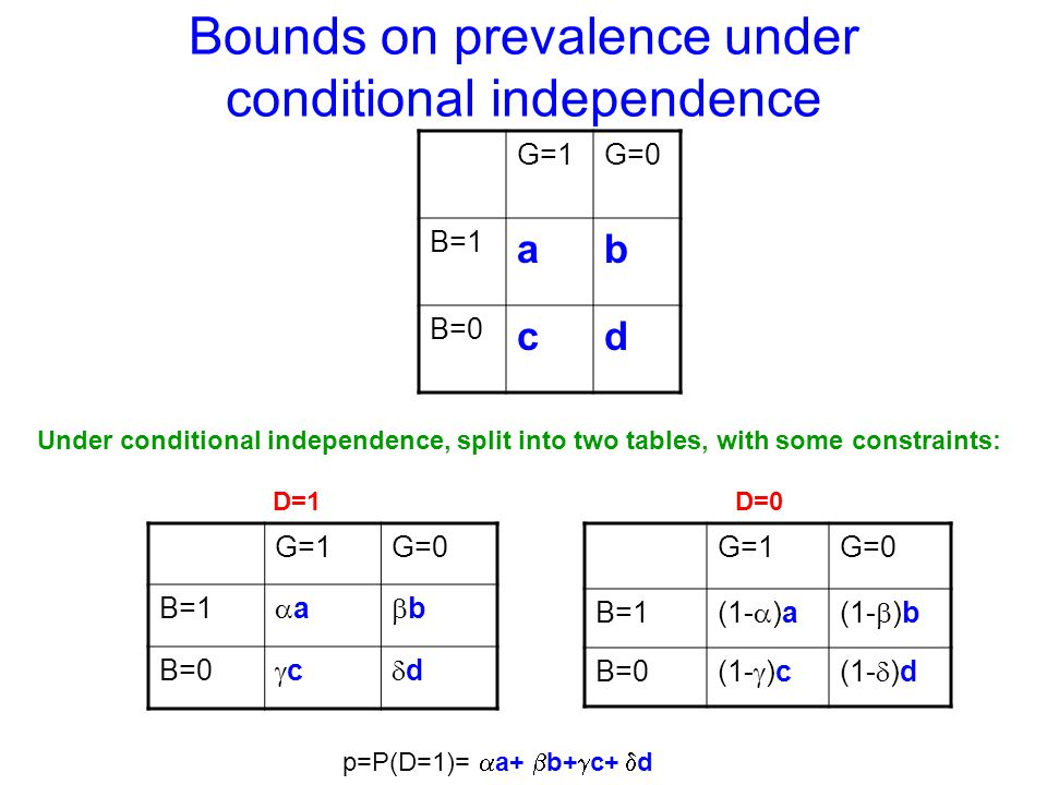 Bounds on prevalence under conditional independence G=1G=0 B=1 ab B=0 cd G=1G=0 B=1 a b B=0 c d G=1G=0 B=1 (1- )a(1- )b B=0 (1- )c(1- )d D=1D=0 Under