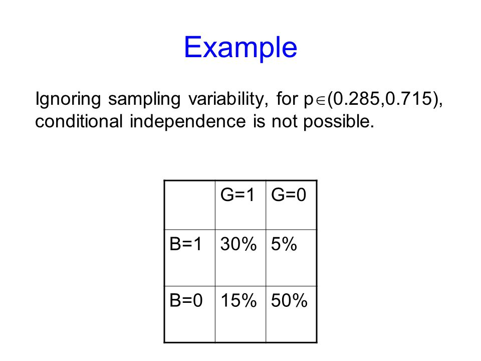 Example Ignoring sampling variability, for p (0.285,0.715), conditional independence is not possible. G=1G=0 B=130%5% B=015%50%