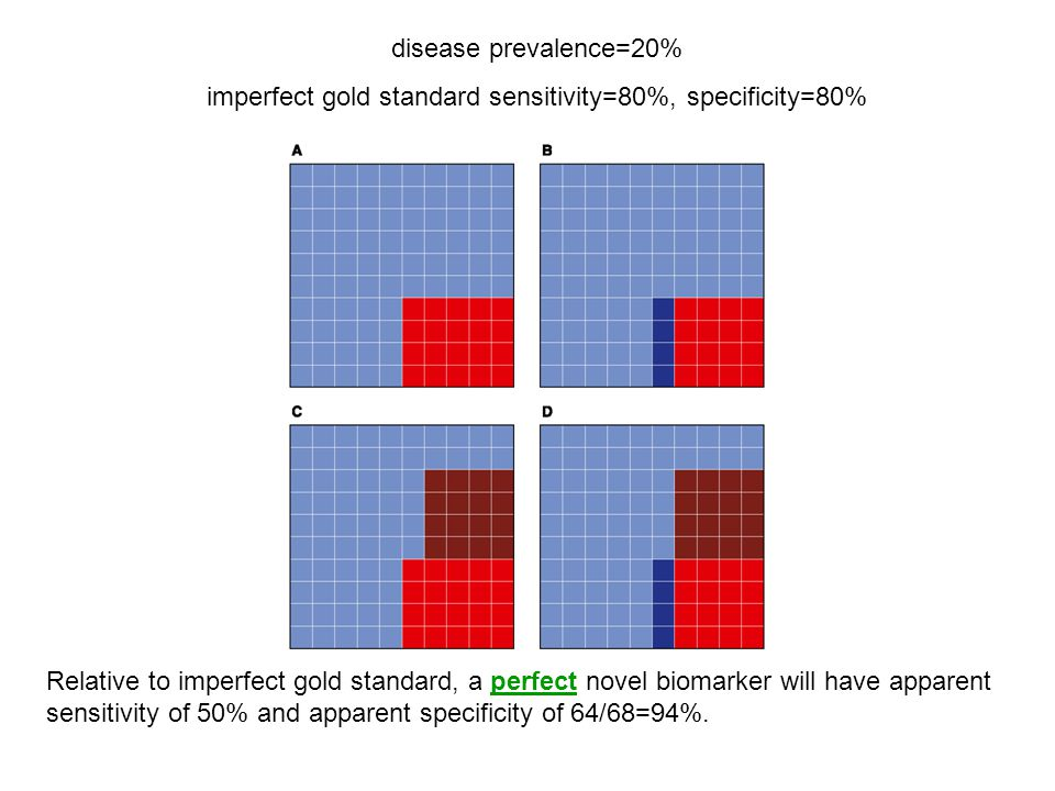 disease prevalence=20% imperfect gold standard sensitivity=80%, specificity=80% Relative to imperfect gold standard, a perfect novel biomarker will have apparent sensitivity of 50% and apparent specificity of 64/68=94%.