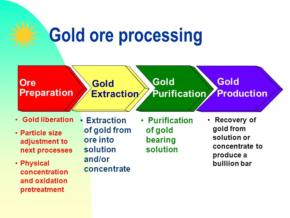 Gold ore processing Ore Preparation Gold liberation Particle size adjustment to next processes Physical concentration and oxidation pretreatment Gold