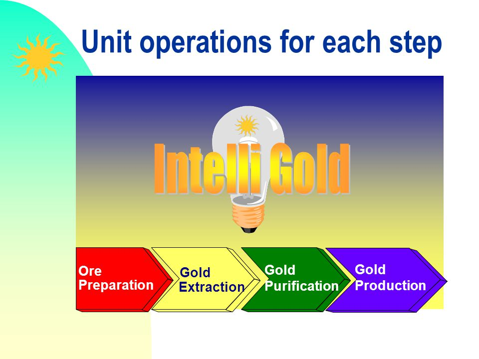 Unit operations for each step Ore Preparation Gold Extraction Gold Purification Gold Production