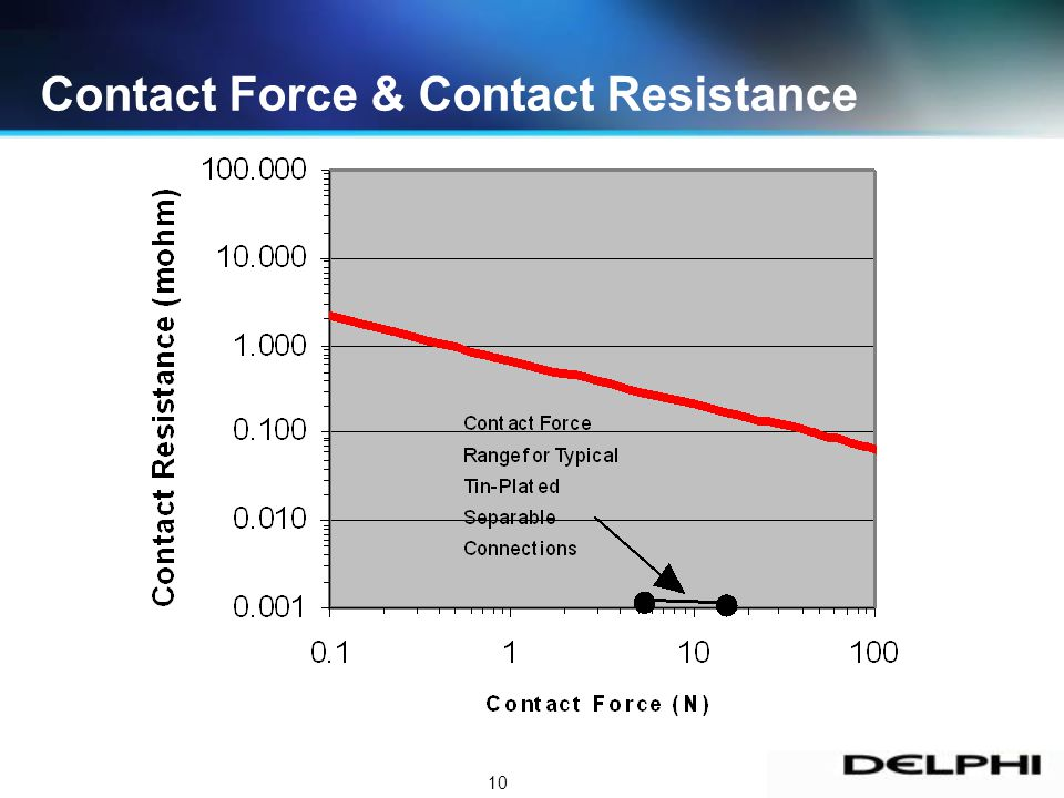 10 Contact Force & Contact Resistance