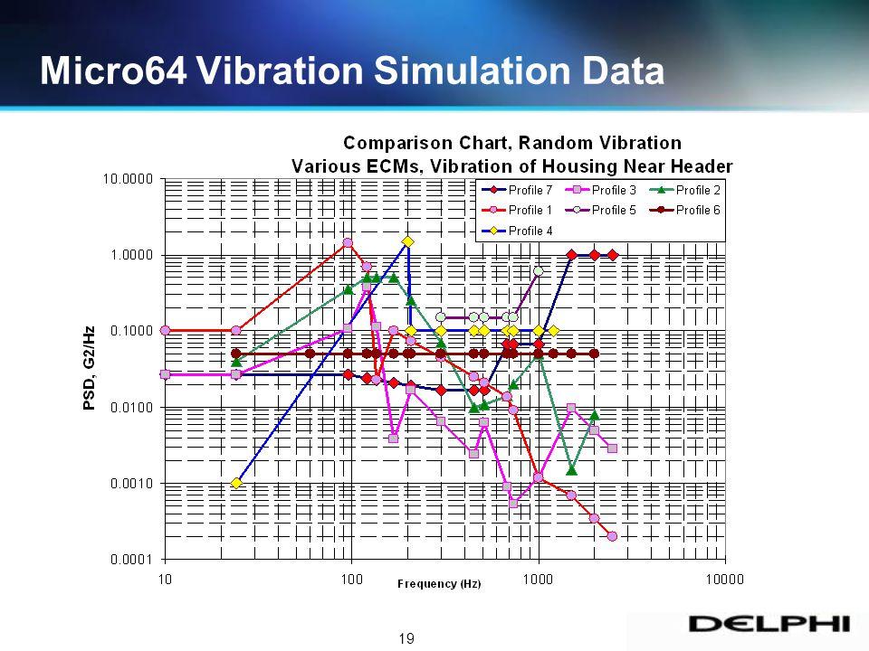 19 Micro64 Vibration Simulation Data