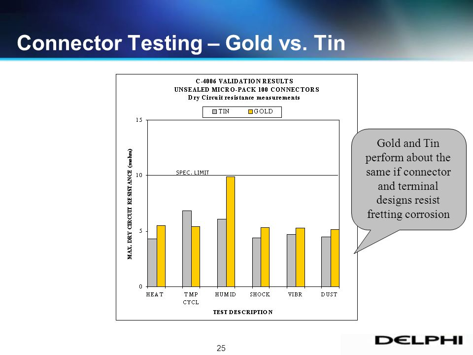 25 Connector Testing – Gold vs.