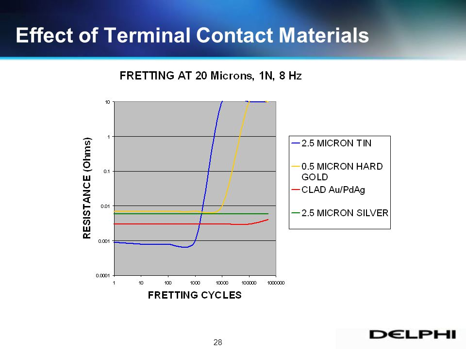 28 Effect of Terminal Contact Materials