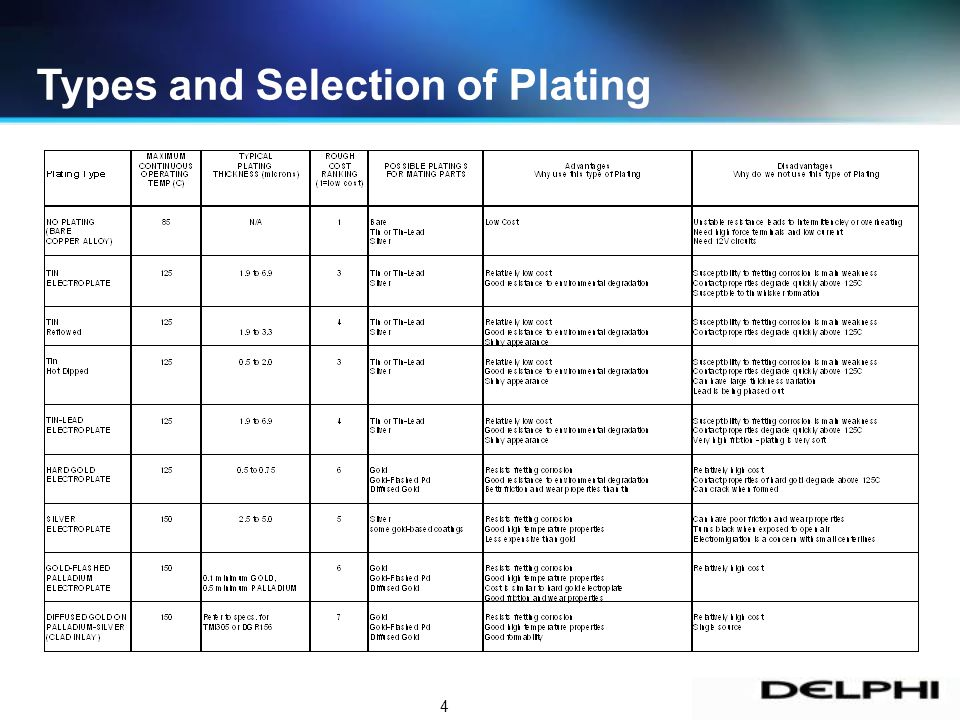 4 Types and Selection of Plating