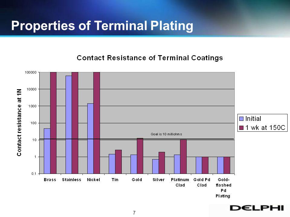 7 Properties of Terminal Plating