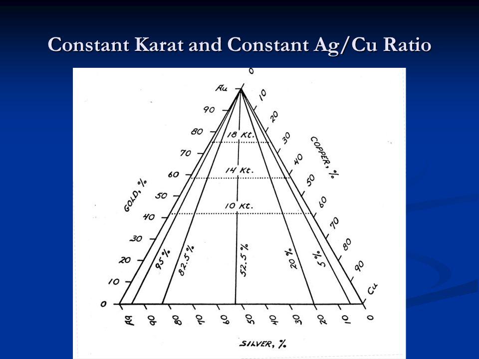 Constant Karat and Constant Ag/Cu Ratio